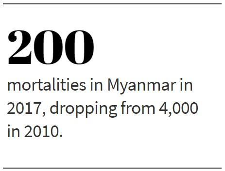 200 mortalities in Myanmar in 2017, dropping from 4,000 in 2010.
